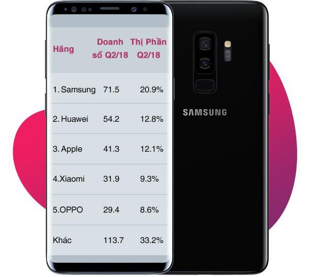 Nhìn thấu bản chất: Samsung đang cố tình để Huawei, Xiaomi, Oppo vươn lên chiếm thị phần? - Ảnh 2.