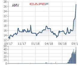 AMV tăng mạnh, một cổ đông lớn đã bán bớt 1,6 triệu cổ phiếu chốt lãi sau hơn 1 năm sở hữu - Ảnh 1.