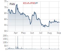 PAN Group chốt phương án chào bán riêng lẻ gần 15 triệu cổ phiếu cho Sojitz Corporation - Ảnh 1.