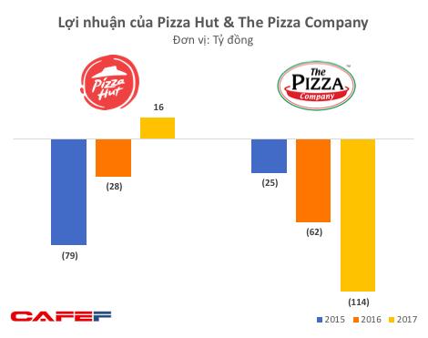 """""""Chung cảnh ngộ"""" như Lotteria hay Jollibee, những chuỗi pizza đình đám nhất Việt Nam cũng chìm trong thua lỗ - Ảnh 1."""