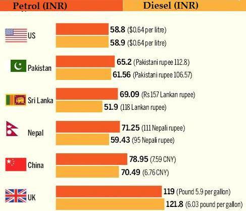 Giá xăng dầu ở nhiều quốc gia đang lên cao - Ảnh 1.