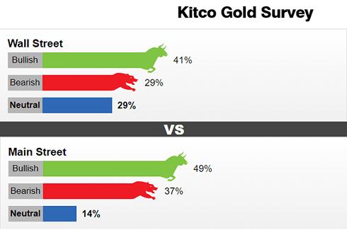 Giới chuyên gia và nhà đầu tư đều lạc quan về vàng trong tuần tới - Ảnh 1.