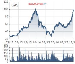 Cổ phiếu GAS vượt đỉnh lịch sử