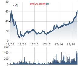Từng là bong bóng điển hình với mức giá gần 700.000 đồng, FPT đã tái lập đỉnh cũ nhưng với tình cảnh trái ngược - Ảnh 2.