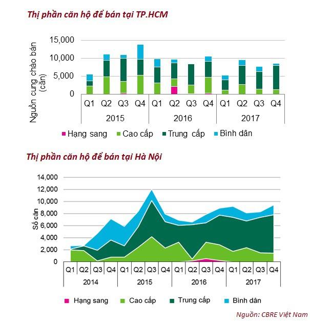 Nguồn cung phân khúc căn hộ cao cấp đang có xu hướng giảm, thay vào đó phân khúc trung cấp đang nở rộ.