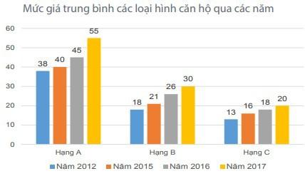 Mặt bằng giá bất động sản tại TPHCM dự kiến tiếp tục tăng trong năm 2018 - Ảnh 1.