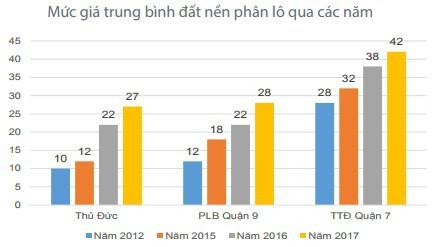 Mặt bằng giá bất động sản tại TPHCM dự kiến tiếp tục tăng trong năm 2018 - Ảnh 2.