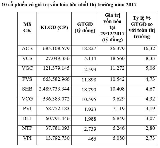 Sàn HNX 2017: Chỉ 5 cổ phiếu top đầu đã chiếm 40% tổng khối lượng giao dịch toàn sàn - Ảnh 2.
