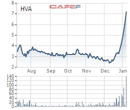 Cổ phiếu HVA tăng phi mã từ khi công bố khởi động dự án liên quan đến blockchain