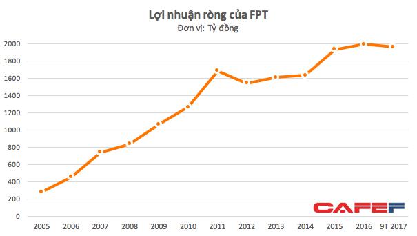 Từng là bong bóng điển hình với mức giá gần 700.000 đồng, FPT đã tái lập đỉnh cũ nhưng với tình cảnh trái ngược - Ảnh 1.