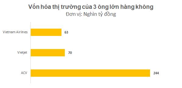 Không chỉ cạnh tranh trên bầu trời, Vietnam Airlines và Vietjet còn so kè quyết liệt về giá trị thị trường - Ảnh 2.