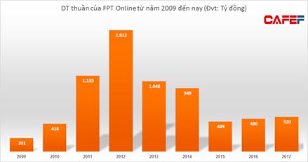 Doanh thu chững lại, FPT Online cắt giảm mạnh chi phí quản lý để đạt mức lợi nhuận cao nhất trong lịch sử - Ảnh 3.