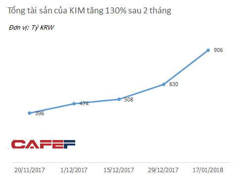 """Quỹ đầu tư Hàn Quốc mang """"cơn lũ tiền"""" đến thị trường chứng khoán Việt Nam - Ảnh 1."""