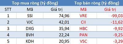 Khối ngoại tiếp tục mua ròng hơn 450 tỷ đồng, VnIndex bứt phá hơn 25 điểm trong phiên đầu tuần - Ảnh 1.