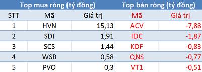Khối ngoại tiếp tục mua ròng hơn 450 tỷ đồng, VnIndex bứt phá hơn 25 điểm trong phiên đầu tuần - Ảnh 3.