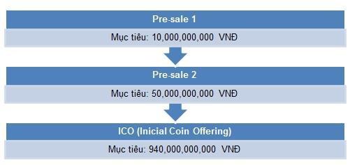 Đồng hành cùng thị trường tiền số toàn cầu, cổ phiếu của doanh nghiệp trên sàn chứng khoán Việt Nam chuẩn bị ICO cũng lao dốc không phanh - Ảnh 2.