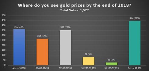 Kết quả dự báo giá vàng 2018 do Kitco News thực hiện