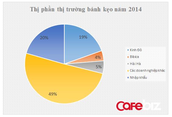 Nguồn: Công ty chứng khoán Vietinbank năm 2015.