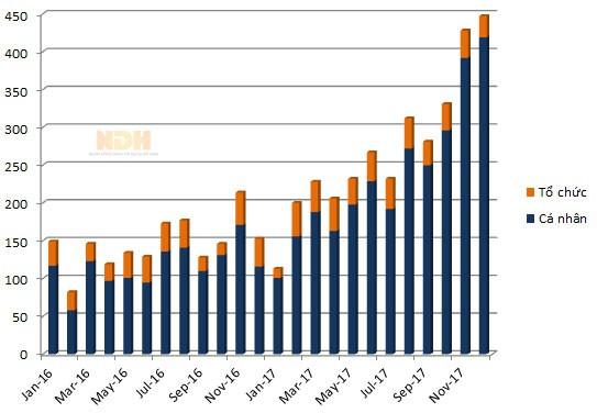 Số lượng nhà đầu tư nước ngoài được cấp mã giao dịch tính theo tháng