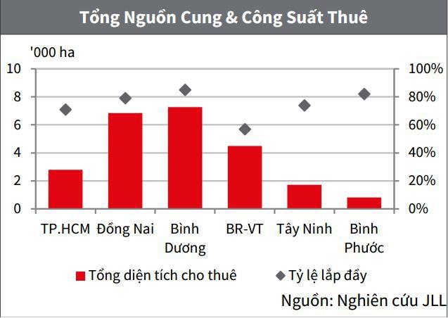Bình Dương và Đồng Nai là 2 thị trường dẫn đầu về nguồn cung khu công nghiệp.