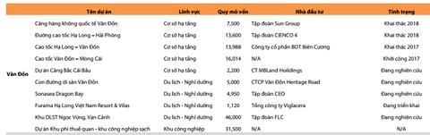 """""""Ông lớn"""" đua """"xí phần"""" dự án tại Vân Đồn, Phú Quốc - Ảnh 1."""