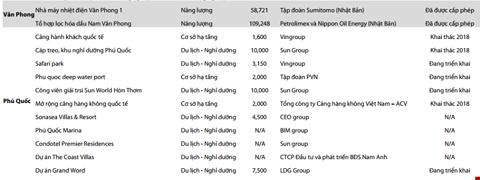 """""""Ông lớn"""" đua """"xí phần"""" dự án tại Vân Đồn, Phú Quốc - Ảnh 2."""