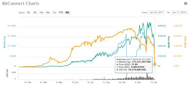 Đồng tiền đa cấp Bitconnect sụp đổ: Nhà đầu tư Việt Nam kêu trời vì mắc kẹt, nguy cơ mất trắng toàn bộ tài sản - Ảnh 1.
