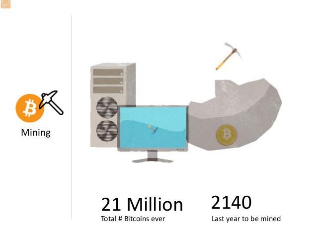 Mỏ bitcoin đã bị dân cày đào hết tới 4/5 rồi - Ảnh 1.