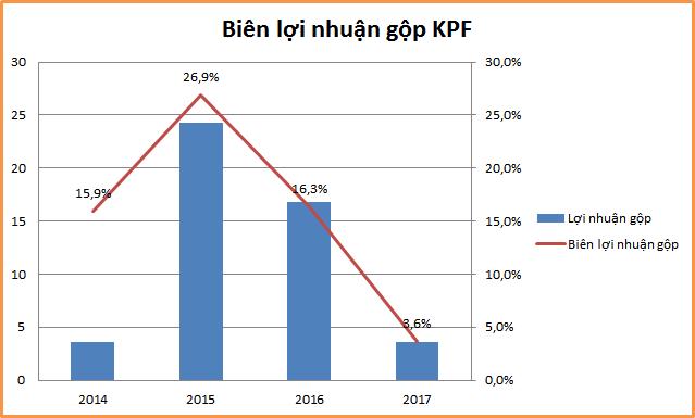 """KPF: Giá cổ phiếu """"trên mây"""" đến từ kỳ vọng thanh lý đầu tư? - Ảnh 1."""