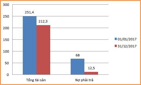 """KPF: Giá cổ phiếu """"trên mây"""" đến từ kỳ vọng thanh lý đầu tư? - Ảnh 2."""
