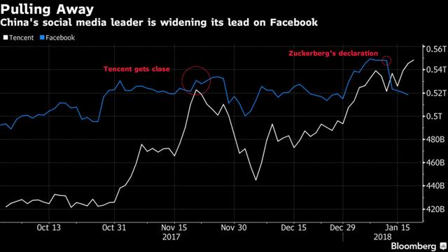 Vượt mặt Facebook, Tencent trở thành mạng xã hội lớn nhất thế giới - Ảnh 1.