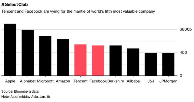 Vượt mặt Facebook, Tencent trở thành mạng xã hội lớn nhất thế giới - Ảnh 2.