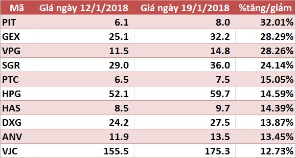 10 cổ phiếu tăng/giảm mạnh nhất tuần: HPG và VJC gây bất ngờ - Ảnh 1.