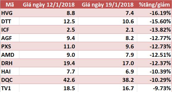 10 cổ phiếu tăng/giảm mạnh nhất tuần: HPG và VJC gây bất ngờ - Ảnh 2.