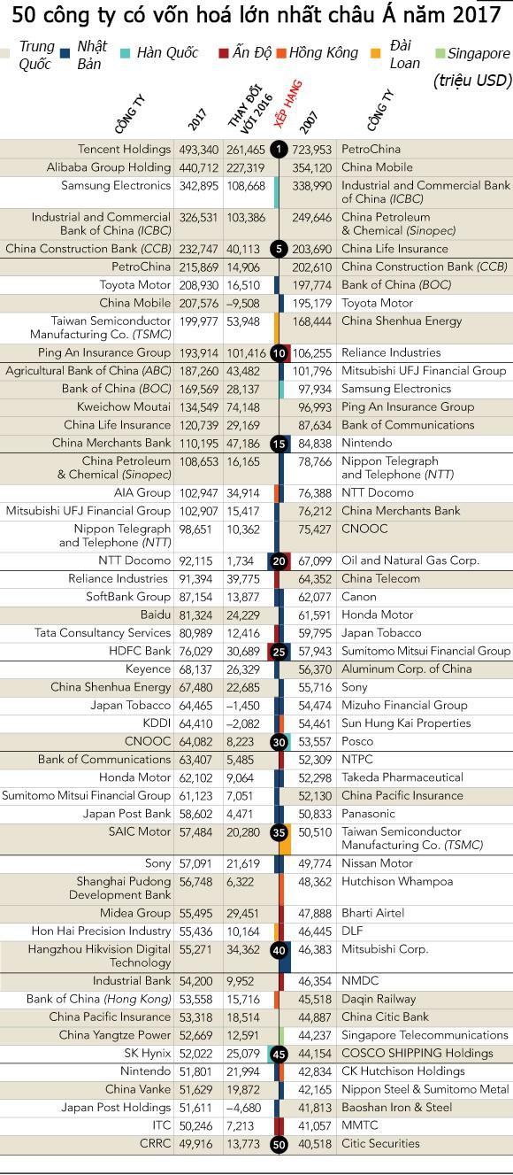 50 công ty có vốn hoá lớn nhất châu Á - Ảnh 11.