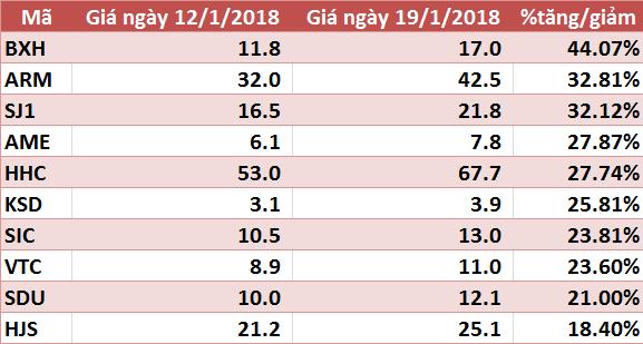 10 cổ phiếu tăng/giảm mạnh nhất tuần: HPG và VJC gây bất ngờ - Ảnh 3.