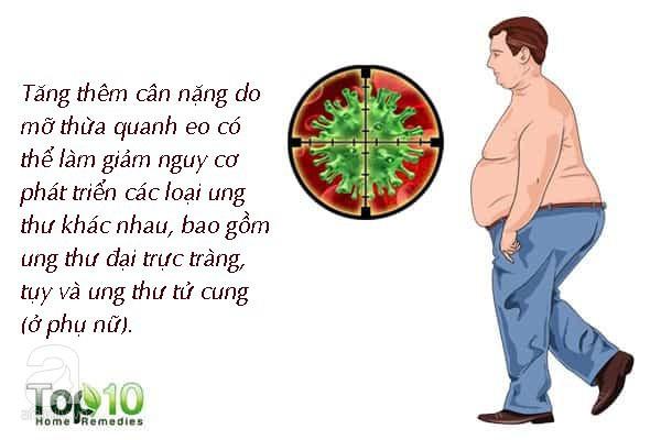 Béo bụng có thể ảnh hưởng nghiêm trọng như thế này mà đôi khi bạn không hề nhận ra - Ảnh 4.