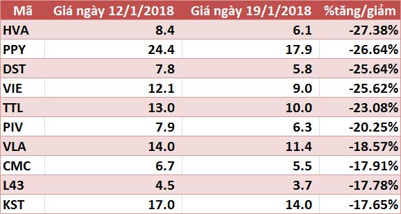 10 cổ phiếu tăng/giảm mạnh nhất tuần: HPG và VJC gây bất ngờ - Ảnh 4.