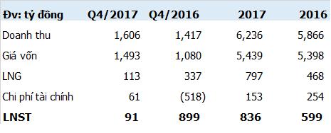 Giá vốn tăng Nhiệt điện Phả Lại (PPC) lãi 91 tỷ đồng trong quý 4 - bằng 1/10 cùng kỳ - Ảnh 1.