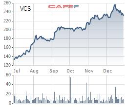 Diễn biến giá cổ phiếu VCS trong 6 tháng gần đây.