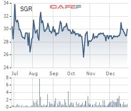 Diễn biến giá cổ phiếu SGR trong 6 tháng gần đây.