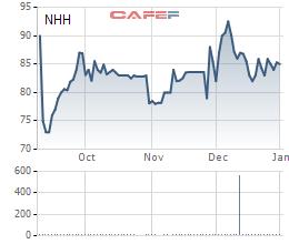 Diễn biến giá cổ phiếu NHH từ khi lên sàn.
