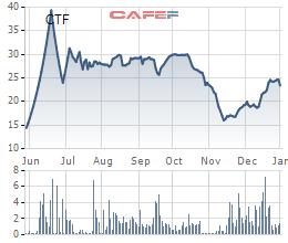 Diễn biến giá cổ phiếu CTF từ khi lên sàn.
