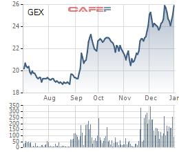 Diến biến giá cổ phiếu GEX trong 6 tháng gần đây.