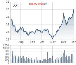 Diễn biến giá cổ phiếu SSI trong 6 tháng gần đây.