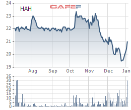 Diễn biến giá cổ phiếu HAH trong 6 tháng gần đây.