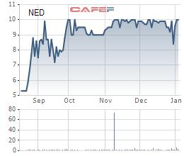 Diễn biến giá cổ phiếu NED trong 6 tháng gần đây.