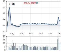 Diễn biến giá cổ phiếu GKM trong 6 tháng gần đây.