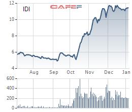 Diễn biến giá cổ phiếu IDI trong 6 tháng gần đây.