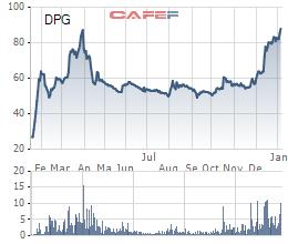 Diễn biến giá cổ phiếu DPG từ khi lên sàn.